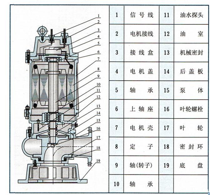 潜污泵结构